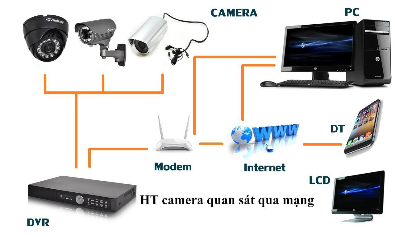 Mô hình lắp đặt camera quan sát
